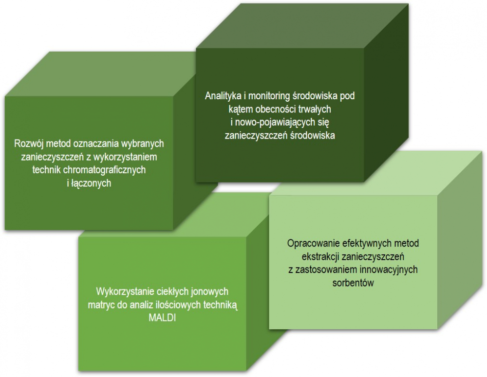 tematyka badawcza pracowni Analityki iMonitoringu Środowiska